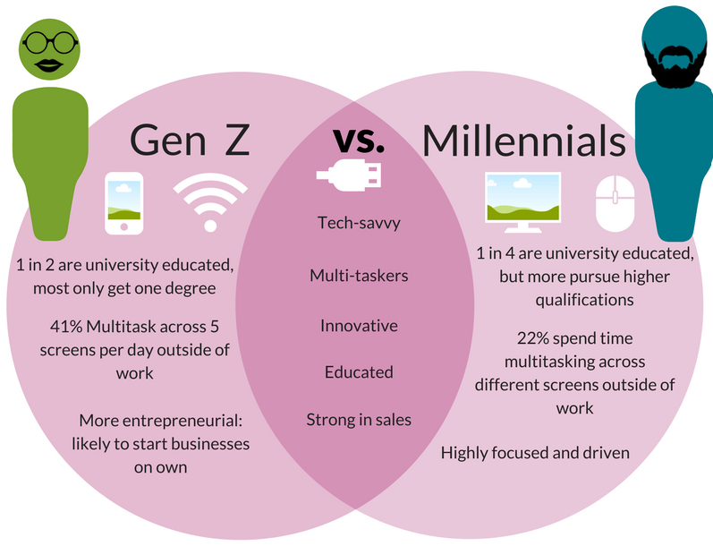 University and College Design for Generation Z